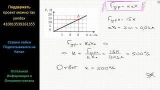 Физика На рис. приведен график зависимости силы упругости от деформации x = l – l0. Какую информацию