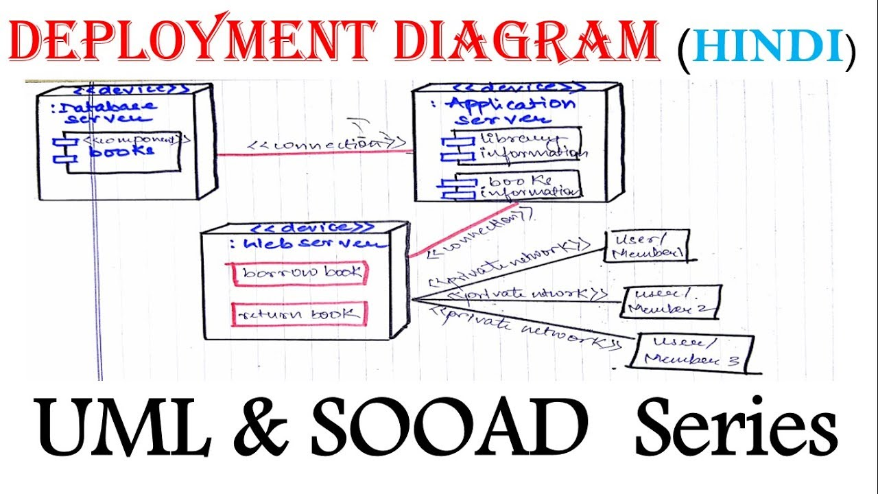 Uml Deployment Diagram For Beginner With Solved Example In