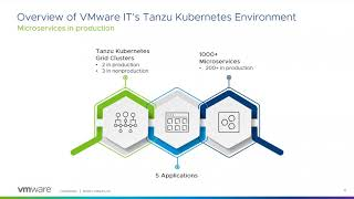 VMware Tanzu Kubernetes Grid:  Accelerating your Journey to Cloud-Native Apps