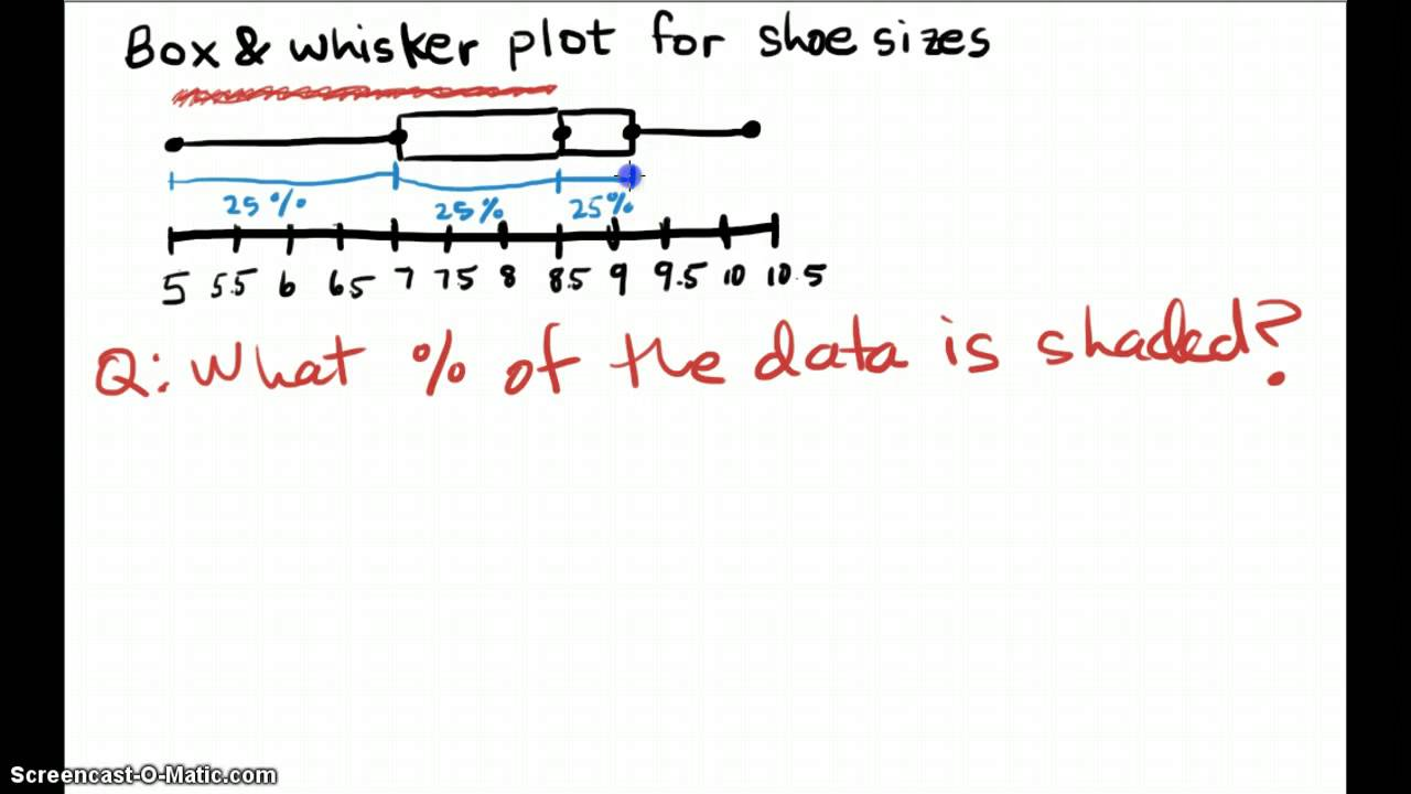 Sm1 Ms Wilson: Percentages From Box & Whisker