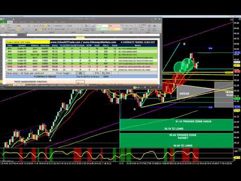 HUGE Crude Oil Profits using Breakout Trading Strategy