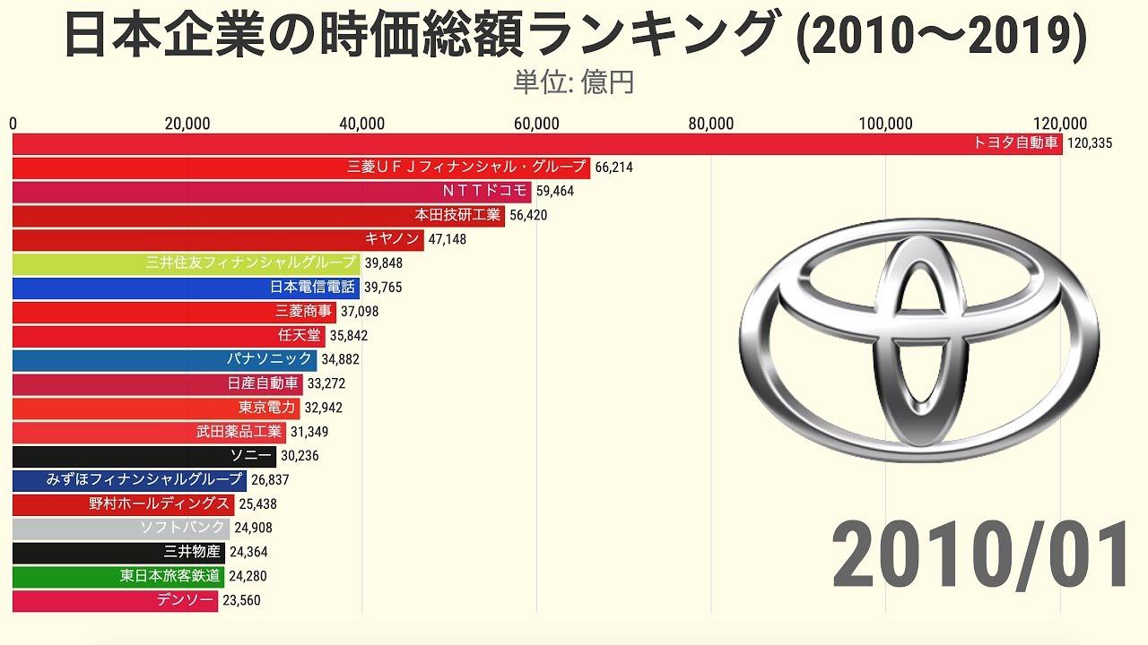 日本企業 時価総額ランキングの推移 (2010-2019)【動画でわかる統計・データ】