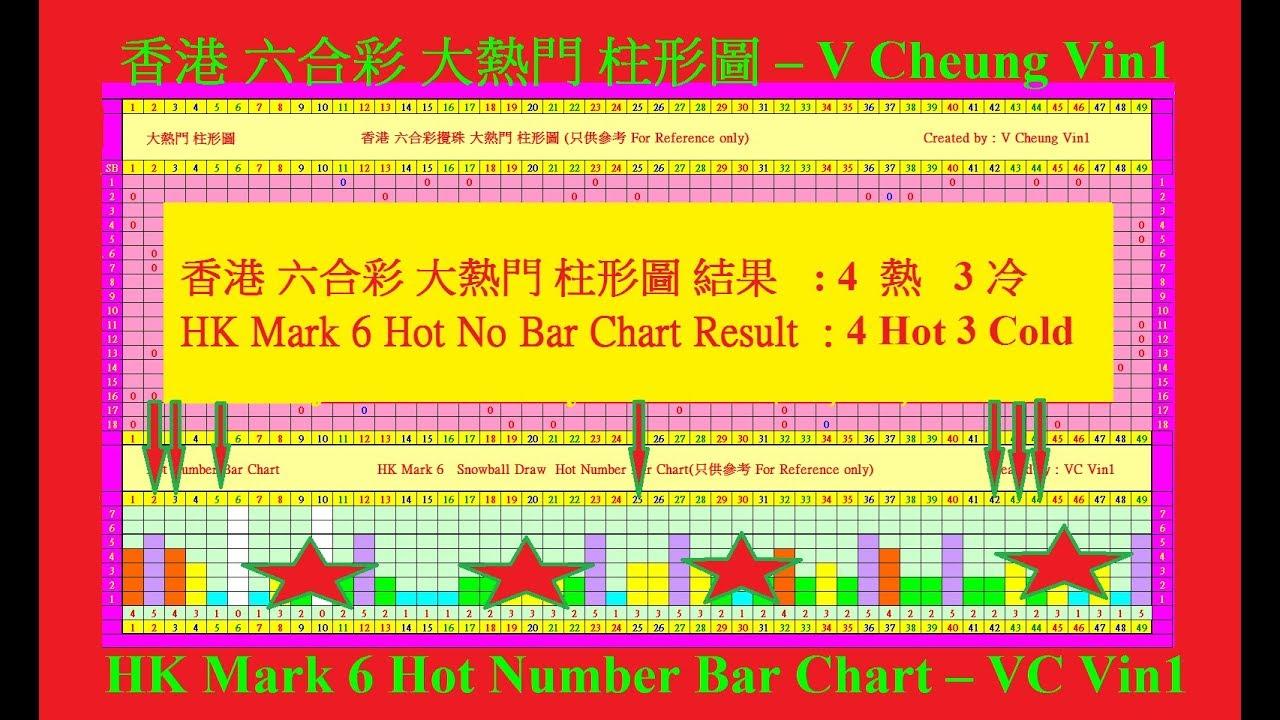 2018 香港 六合彩 F2 HKD60 000 000 大熱門 柱形圖 結果 4 熱 3 冷 HK Mark 6 Hot No Bar Chart Result 4 Hot 3 Cold - YouTube