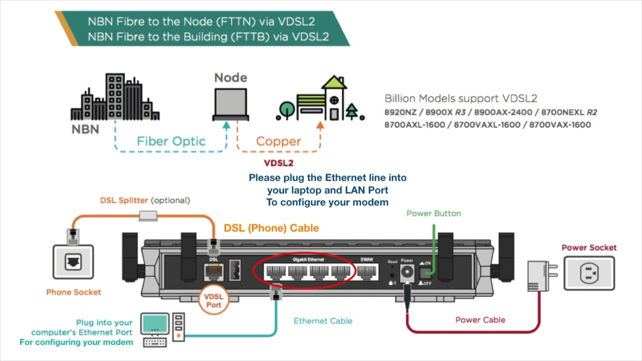 how to set up internet for nbn fiber to the node (fttn/fttb) (pppoe) for  billion modem/router