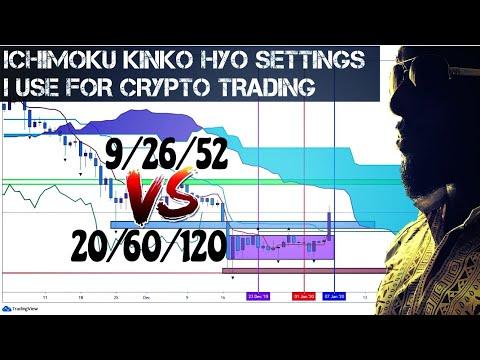 Cash Flow Nexus Ichimoku Settings For Crypto Trading