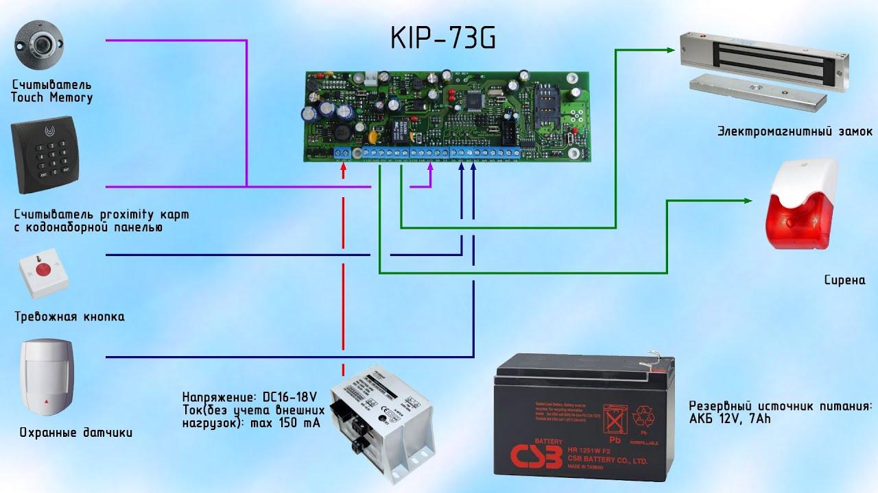 Прибор приемно контрольный охранный kip g