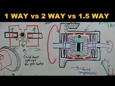 1 Way - 2 Way - 1.5 Way LSD - Explained