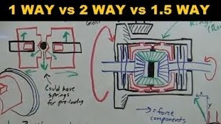 1 Way - 2 Way - 1.5 Way LSD - Explained