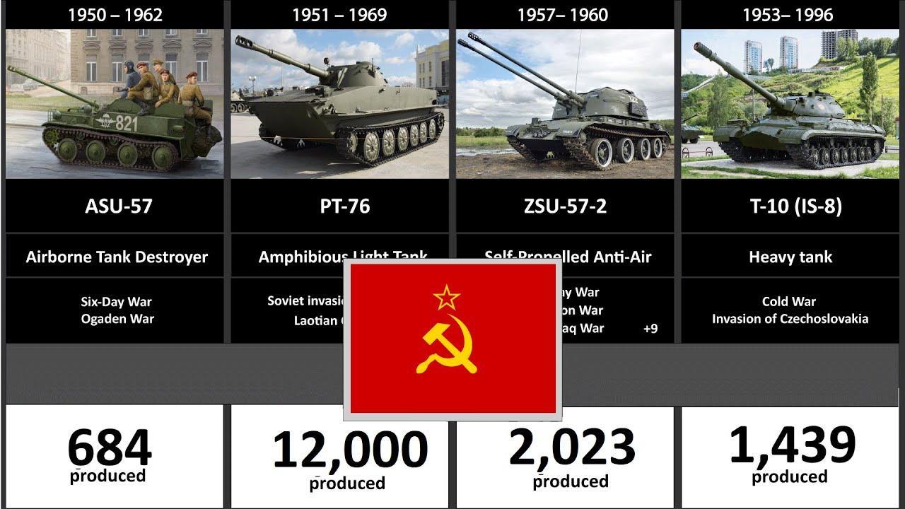 Timeline of the Soviet Union Tanks