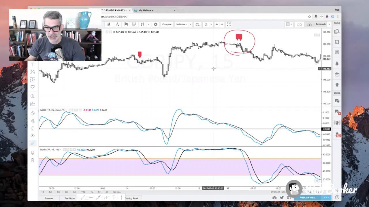 Tradingview Merge Indicators tradingview api - Pinescript: Combining