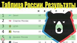 Чемпионат России по футболу Результаты 18 тура Таблица расписание