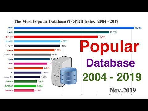 The Most Popular Database (TOPDB Index) 2004 - 2019