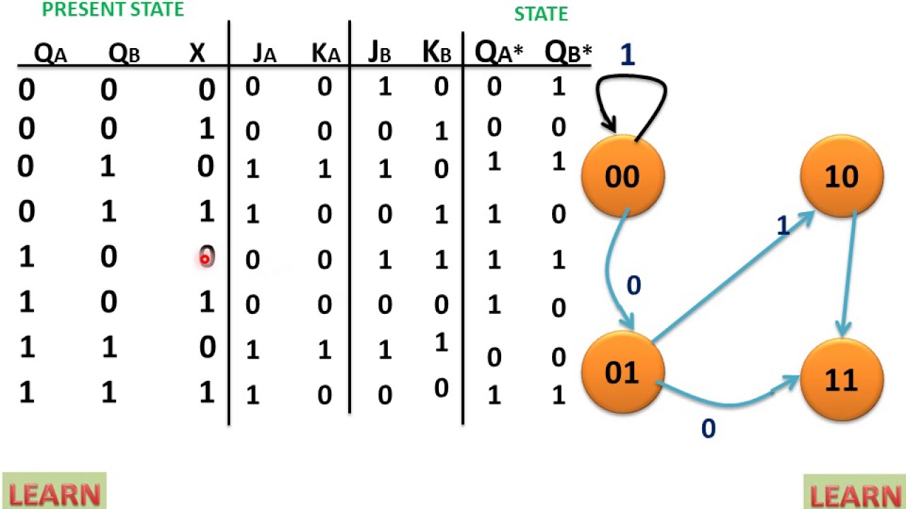 hight resolution of state diagram of sequential circuit using jk flip flop learn and grow