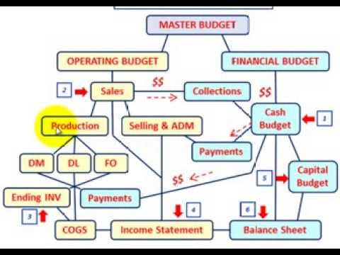 master budget budgeted balance sheet setup calculations