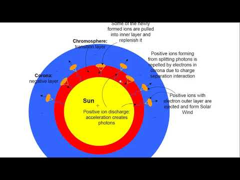 PHYSICIST REPORT 175 HOW IS THE SOLAR WIND PRODUCED