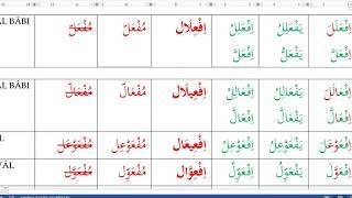 Ezberlenmesi Gereken Arapça Fiil Bablari