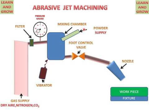 magnetic abrasive finishing maf Magnestic abrasive finishing process 5,897 views  medical application where high surface finish parts are required magnetic abrasive finishing (maf) is the .