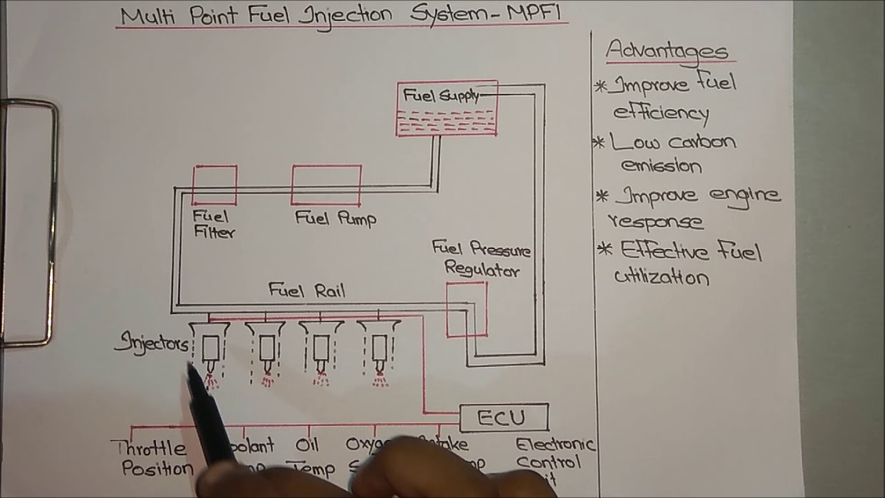 mpfi multi point fuel injection system explained [ 1280 x 720 Pixel ]