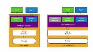 SAP HANA Academy - Multitenant Database Containers: Overview [SPS 09]