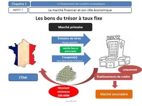 hqdefault - L'organisation des marchés dérivés énergétiques