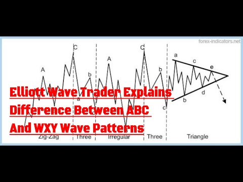 Elliott Wave Trader Explains Difference Between ABC And WXY Wave Patterns