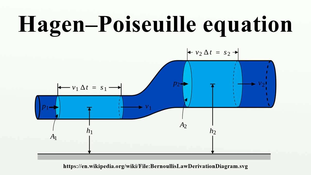 CalcTool: Hagen-Poiseuille equation calculator