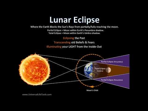 Lunar Eclipse 7th August 2017  Energy Influences for All Sun Signs