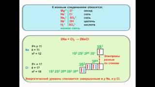 № 28. Неорганическая химия. Тема 4. Химическая связь. Часть 2. Ионная связь