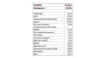 София: Предварителни резултати за изборите за общински съвет (към 17:30 часа)