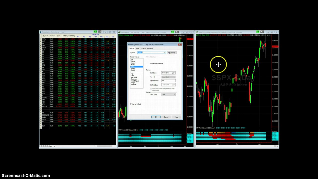 Multiple Time Frame Trend (MTF Trend) indicator for TradeStation® - Дом 2  новости и слухи