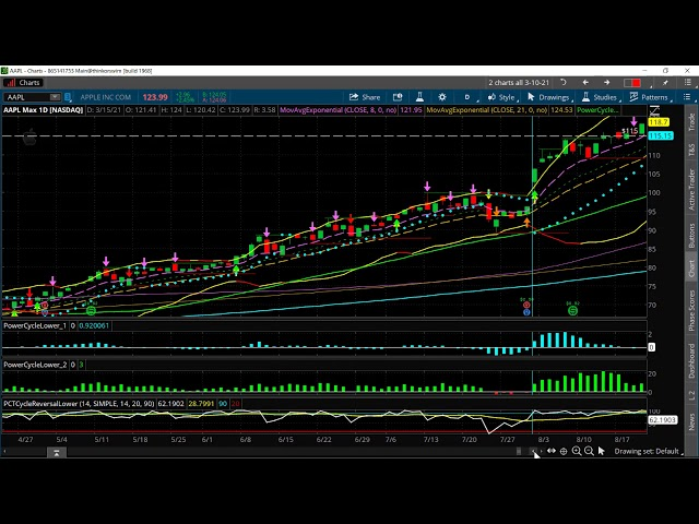 How to Identify & Trade a Market Bottom on AAPL [Calendar Diagonal Spread]