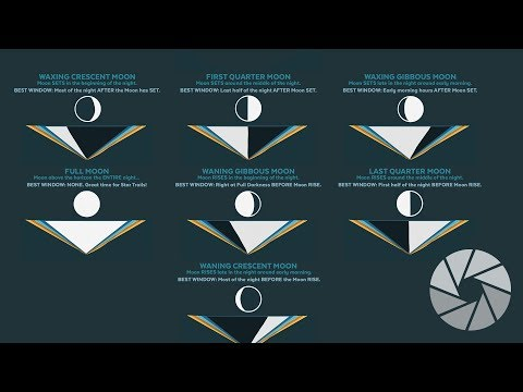 Moon & Milky Way Photography   Cheat Sheet To Know If The Moon Will Ruin Your Milky Way Photography