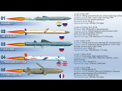 Top 10 Deadliest & Most Powerful Cruise Missiles in the World (2020)