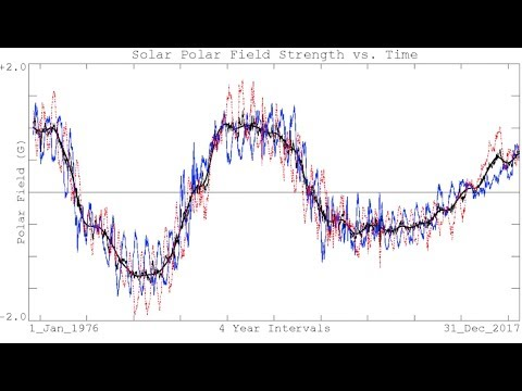 Electroquakes Confirmed, Next Solar Cycle | S0 News Dec.30.2017