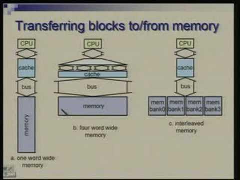 Lecture - 29 Memory Hierarchy : Cache Organization