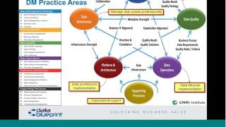 Data-Ed Online Webinar: Data Architecture Requirements