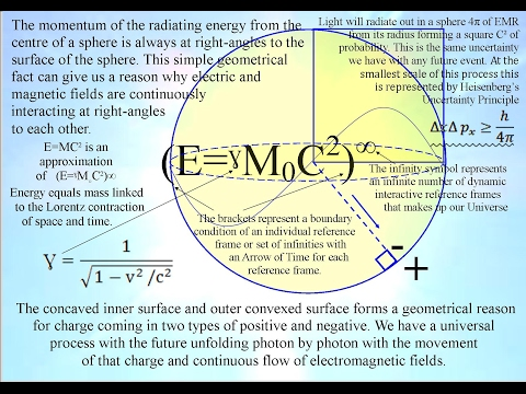 One equation (E=ˠM˳C²)∞ one universal process of energy exchange
