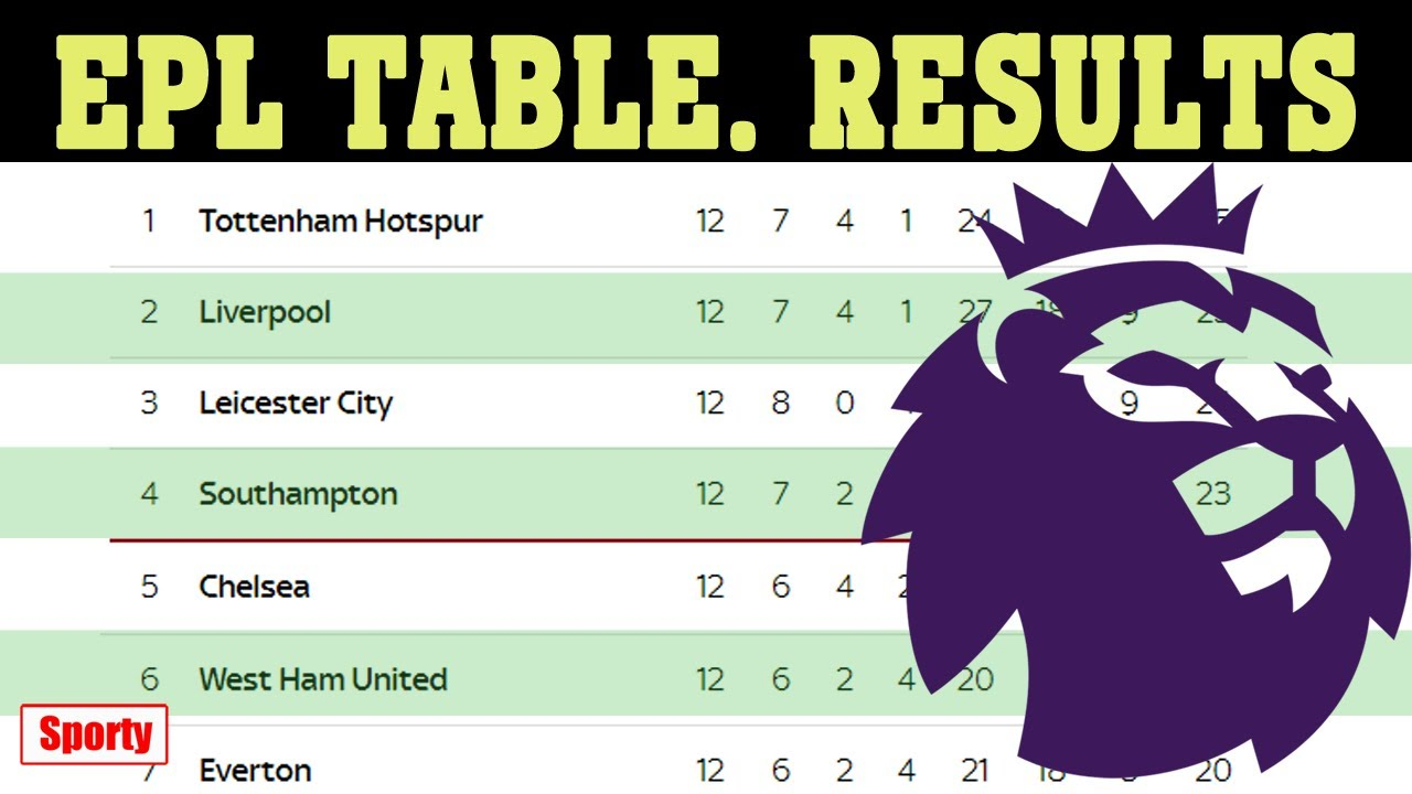 English Premier League Epl 2020 21 Gameday 12 Results Fixtures Table Youtube