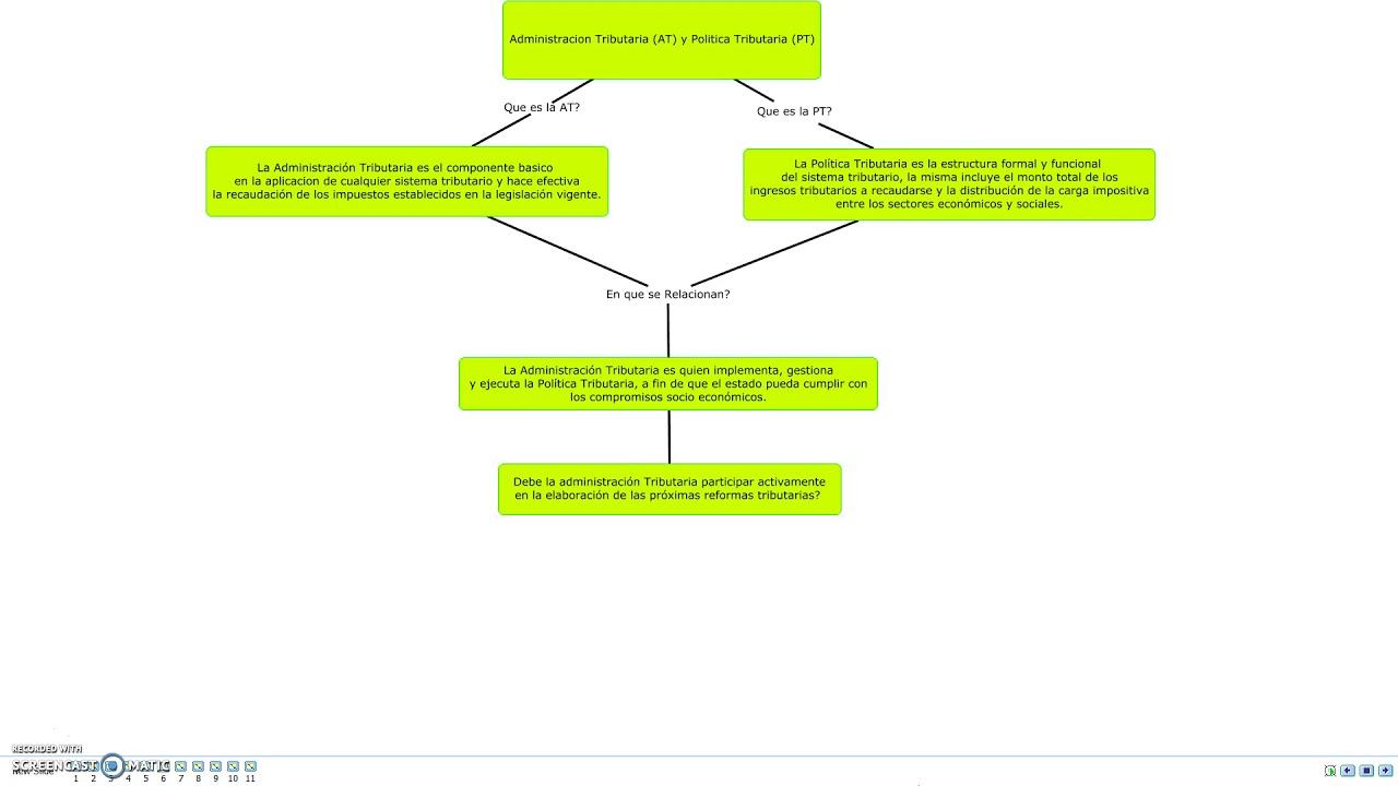 Curso En Tributación Y Administración Tributaria Grupo 7 Actividad 1