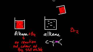 10.2 Distinguish between alkanes and alkenes using bromine water [SL IB Chemistry]