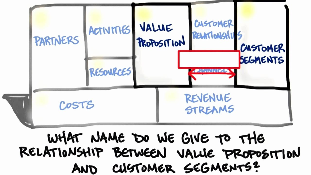 Relationship Between Value Prop and Customer Segments - How to Build a Startup