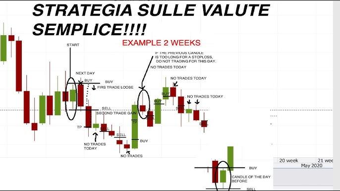 forex semplice strategia posso fare trading di opzioni binarie negli italia