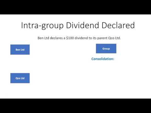 consolidated financial statements intragroup transactions