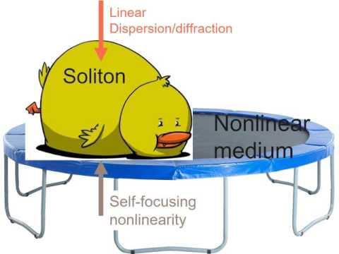 Interdimensional Nonlinear Optics in Multimode Fibers