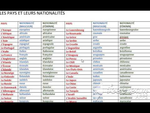 Los Países Y Las Nacionalidades En Francés Youtube