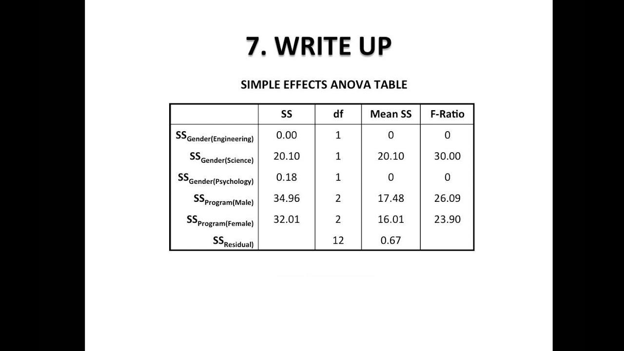 R write anova table example