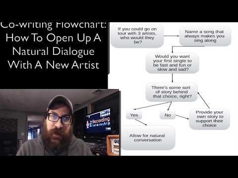 Co-writing Flowchart: An algorithm to open communication with artists