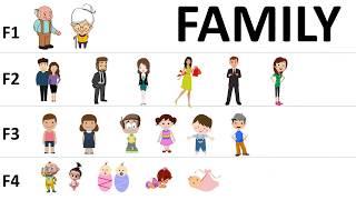 Học Tiếng Anh Chủ Đề Gia Đình/ Family/ English Online