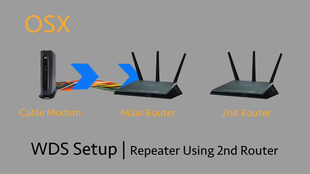 Access repeater wifi setup wds bridge using 1 additional router access repeater wifi setup wds bridge using 1 additional router extend your wifi greentooth Images