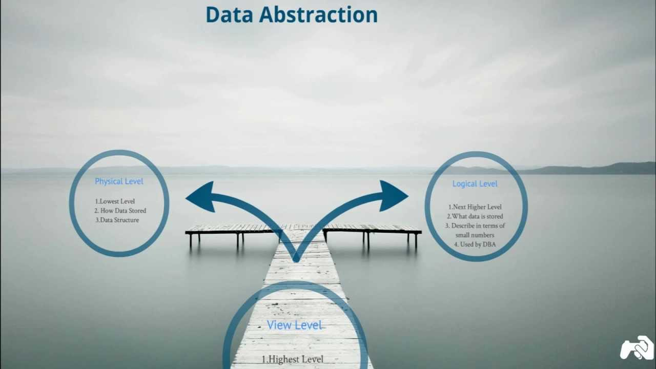 DBMS  Data Abstraction...